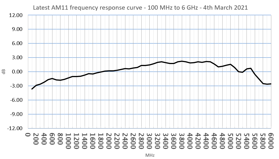 AM11 frequency response curve
